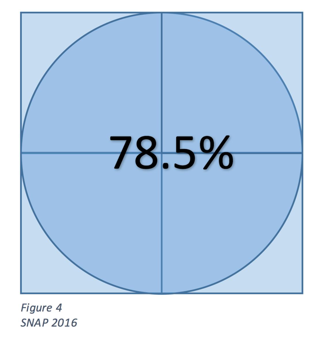 Circles, Squares, Pi & 78.5%