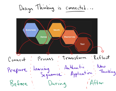 design-thinking-is-connected